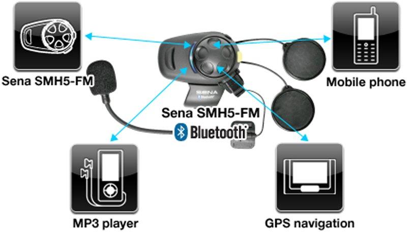 sena smh5 fm dual 2 helmen motorwebwinkel. Black Bedroom Furniture Sets. Home Design Ideas